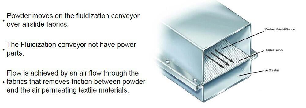 TQ Powdery Conveyor Belt(air slide belt)Loom